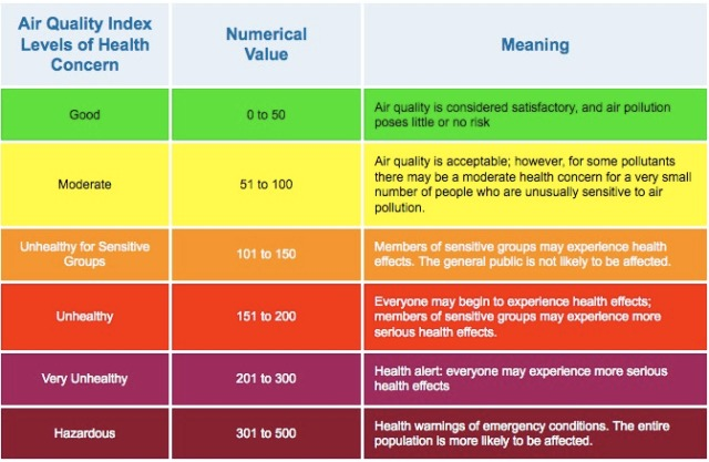 Air Quality Index 1