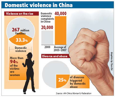 Domestic violence in China graphics