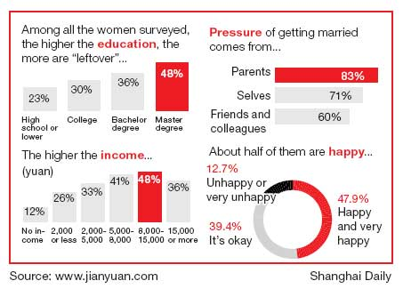 Leftover-women chart 2